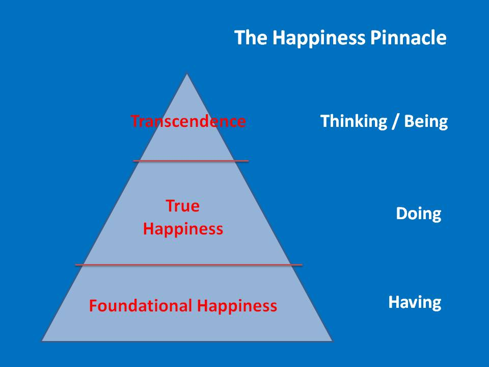 The Happiness Pinnacle